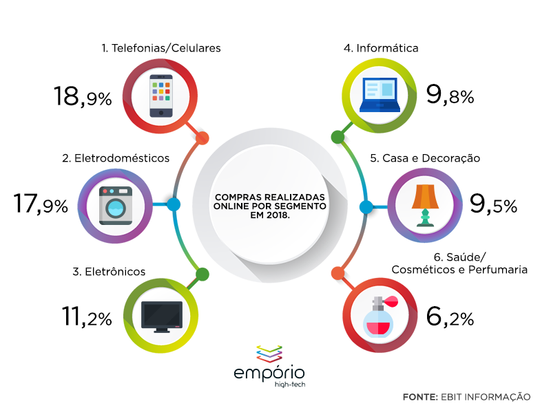 Crescimento E-commerce
